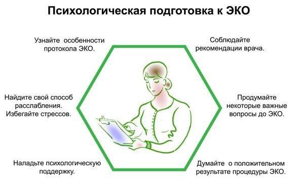 Психологическая подготовка к ЭКО