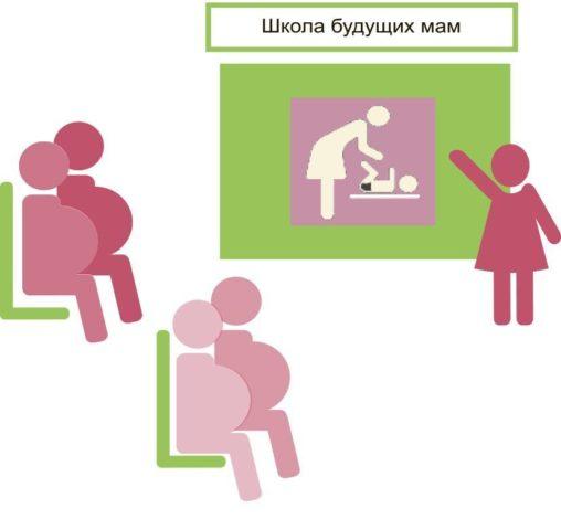 Ведение беременности. Школа будущих мам