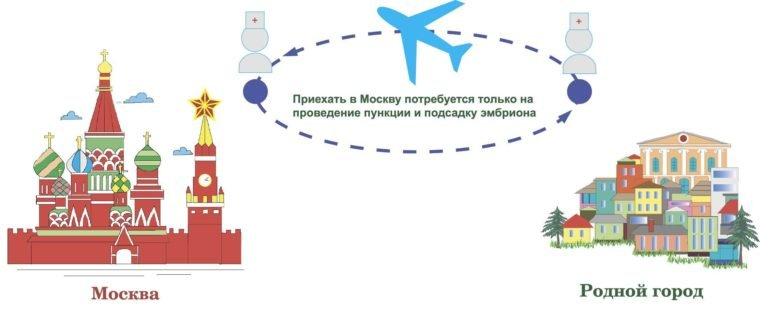 Транспортная схема ЭКО